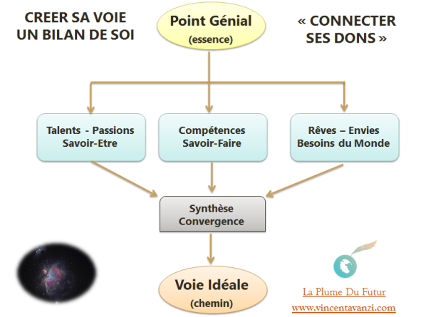Canva Point Génial 3