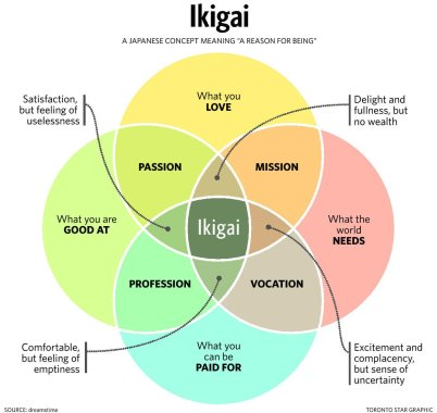 ikigai photo